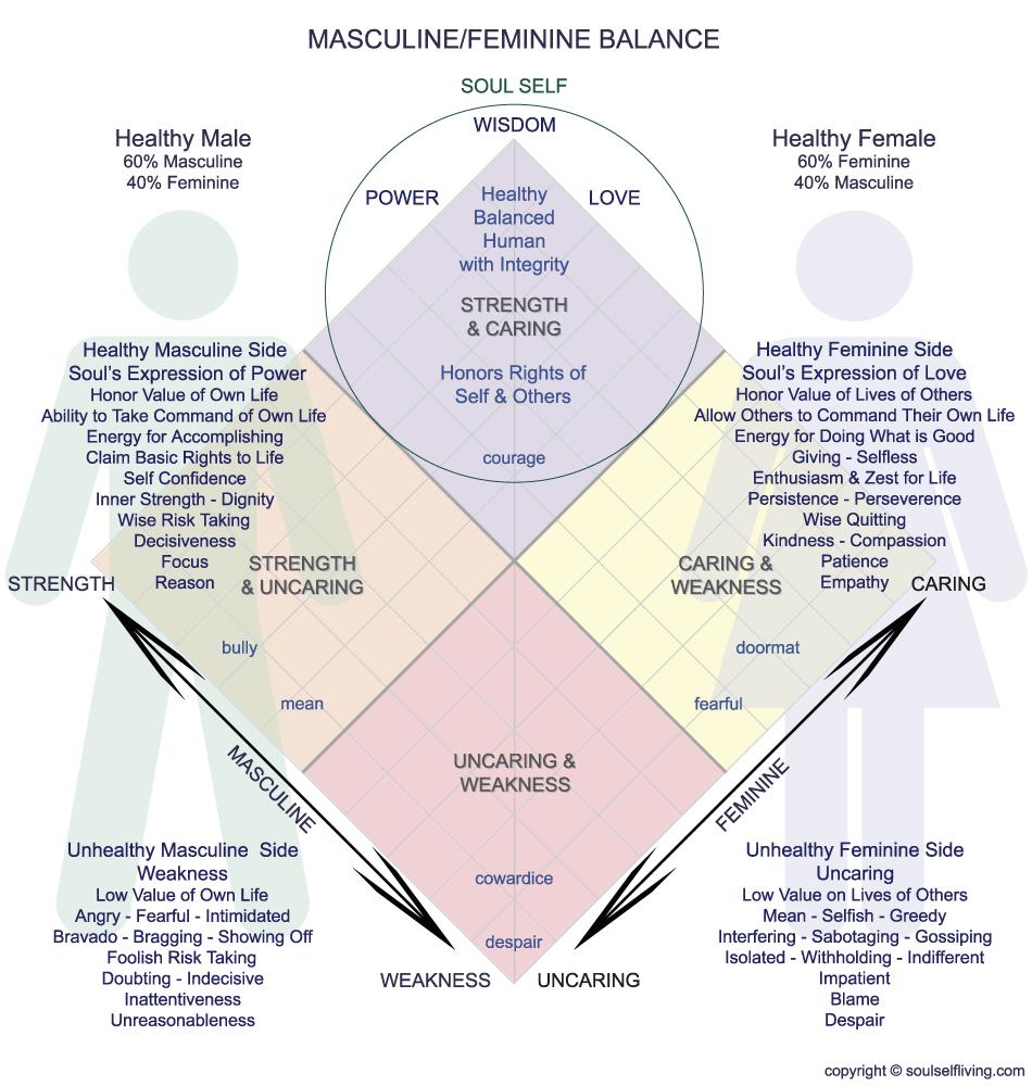 Masculine-Feminine Balance