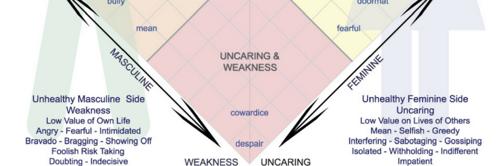 Weakness and Uncaring